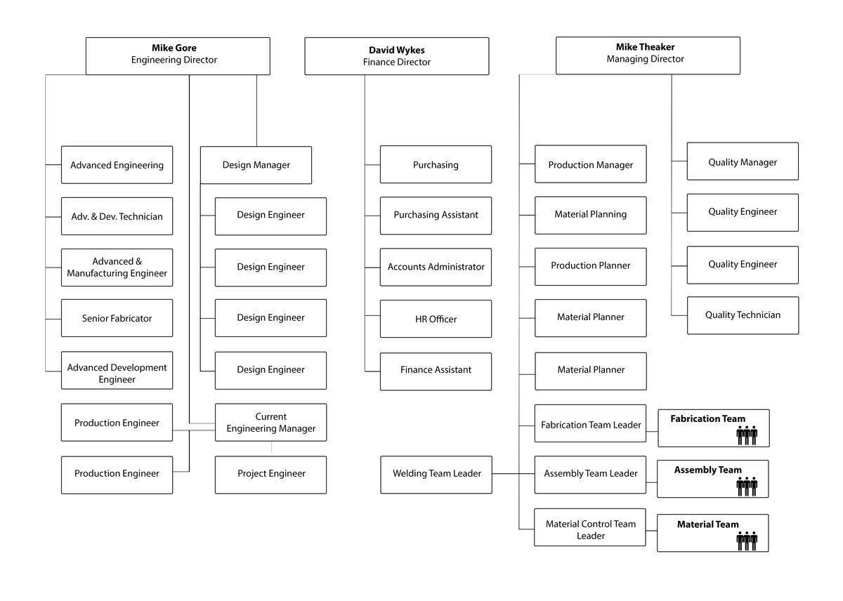 RA Org-Tree